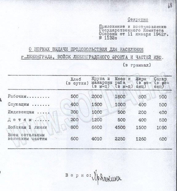 1_Blokada-Leningrada-8