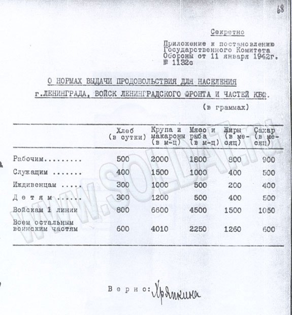 Blokada-Leningrada-8